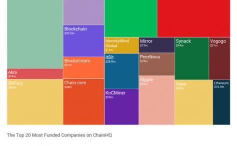Bitcoin Entreprises financées